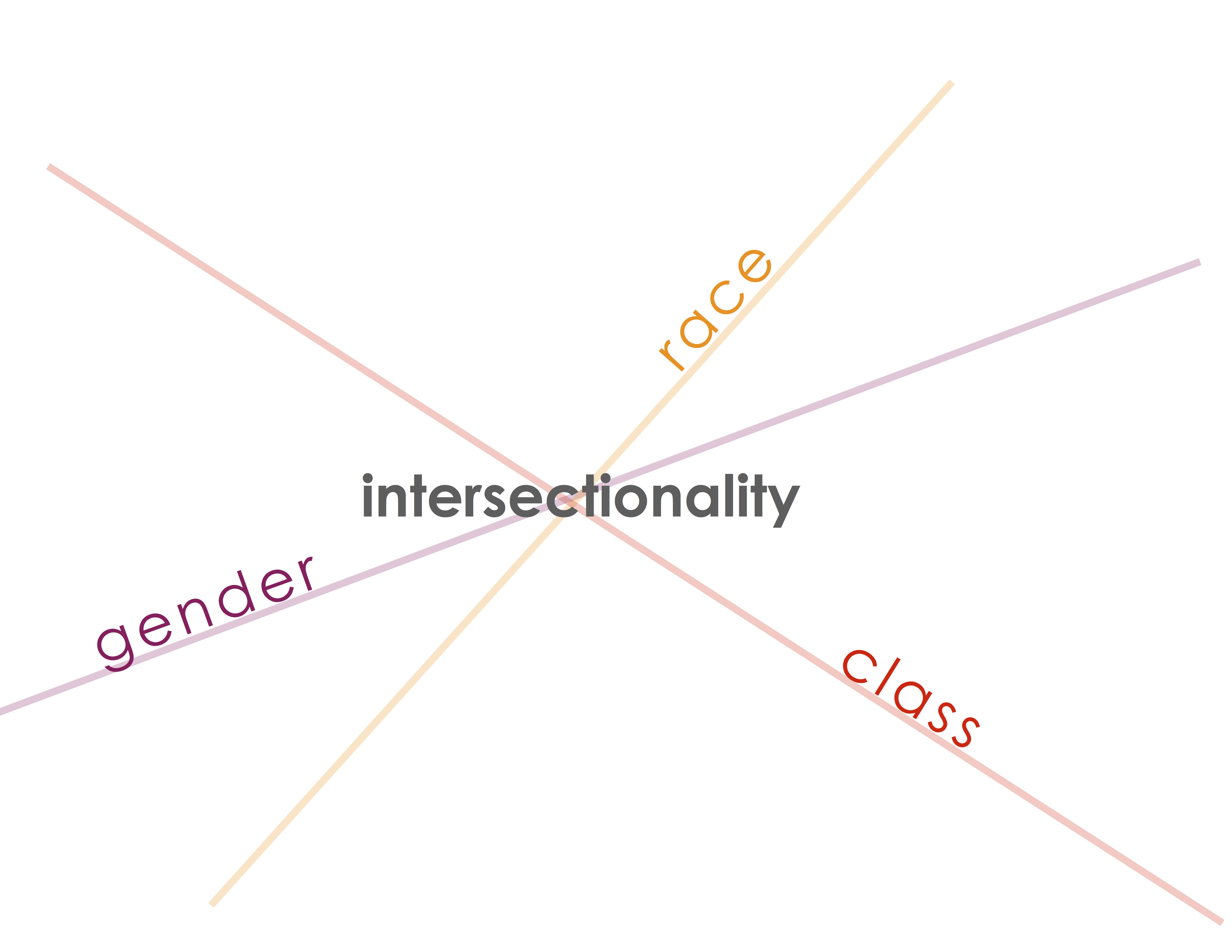 Intersectionality and the History of Knowledge @ History of Knowledge